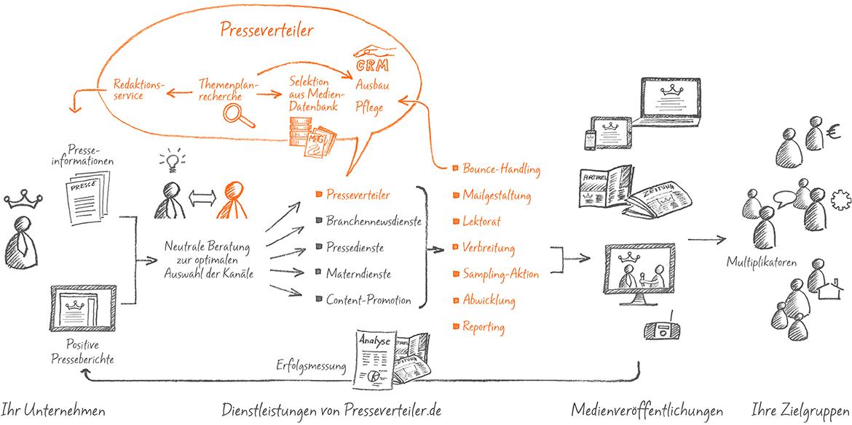Distributionsweg einer Pressemittelung mittels eines Presseverteilers